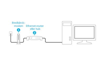 Illustration af et modem og router, der er tilsluttet