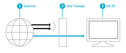 Darstellung, wie eine Firewall eine Barriere zwischen dem Internet und Ihrem PC erstellt