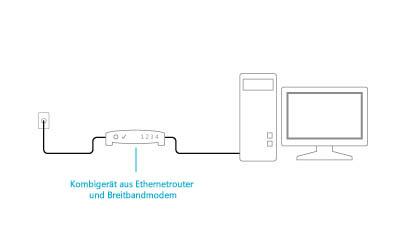 Abbildung eines angesteckten Kombigeräts aus Modem und Router