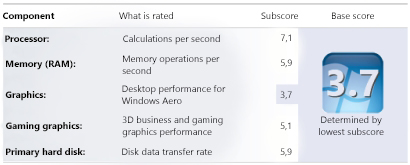 Windows Experience Index numbers in Performance Information and Tools