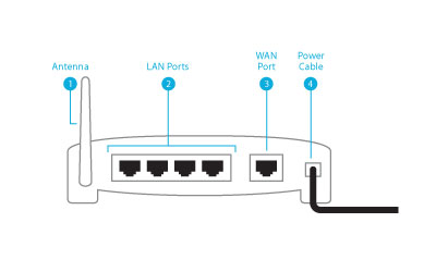 Illustration of the back of a router, showing the WAN and LAN ports