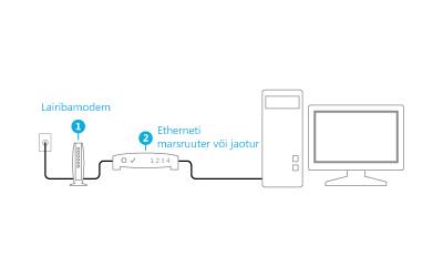 Ühendatud modemi ja marsruuteri pilt