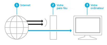 Image illustrant comment un pare-feu cre un obstacle entre Internet et votre ordinateur
