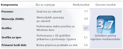 Brojevi indeksa zadovoljstva rada sa sustavom Windows u odjeljku Podaci i alati vezani uz performanse