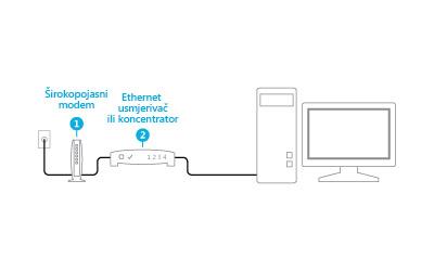 Slika priključenih modema i usmjerivača
