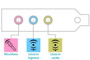 Illustrazione dei connettori jack per il microfono, la linea in ingresso e la linea in uscita