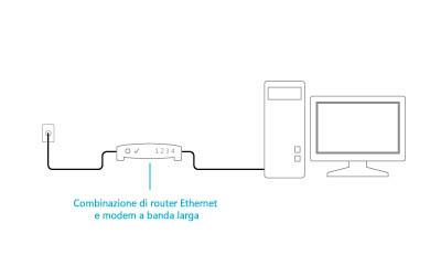 Illustrazione di un modem e un router combinati collegati