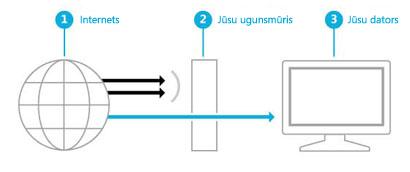 Ilustrācija, kurā parādīts, kā ugunsmūris izveido barjeru starp internetu un datoru