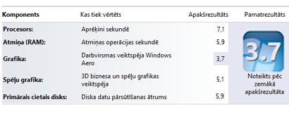 Windows novērtējuma indeksa rādītāji sadaļā Veiktspējas informācija un rīki