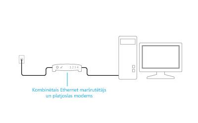 Ilustrācija: pievienota modema un maršrutētāja kombinācija