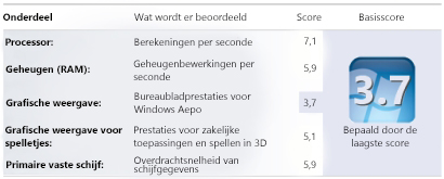 Windows Prestatie-indexcijfers in Hulpprogramma's voor en informatie over prestaties