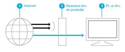 Ilustrație care arată cum un paravan de protecție creează o barieră între Internet și PC