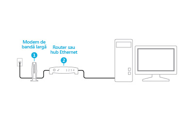 Ilustrație cu un modem și un ruterul conectat