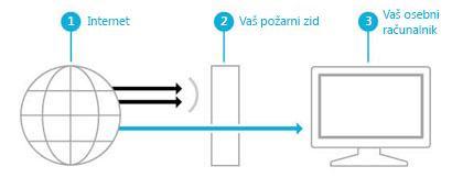 Slika, na kateri je prikazano, kako požarni zid ustvari pregrado med internetom in vašim računalnikom.