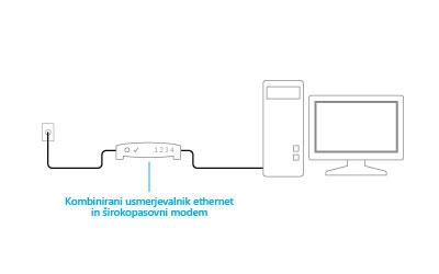 Slika priključenega kombiniranega modema in usmerjevalnika