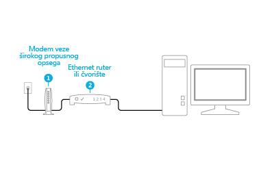 Ilustracija modema i rutera koji su priključeni