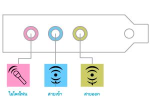 ภาพประกอบของช่องเสียบไมโครโฟน ช่องต่อสัญญาณเสียงเข้า และช่องต่อสัญญาณเสียงออก